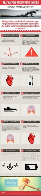 Ten facts Happens when you Quit Smoking? #Infographics
