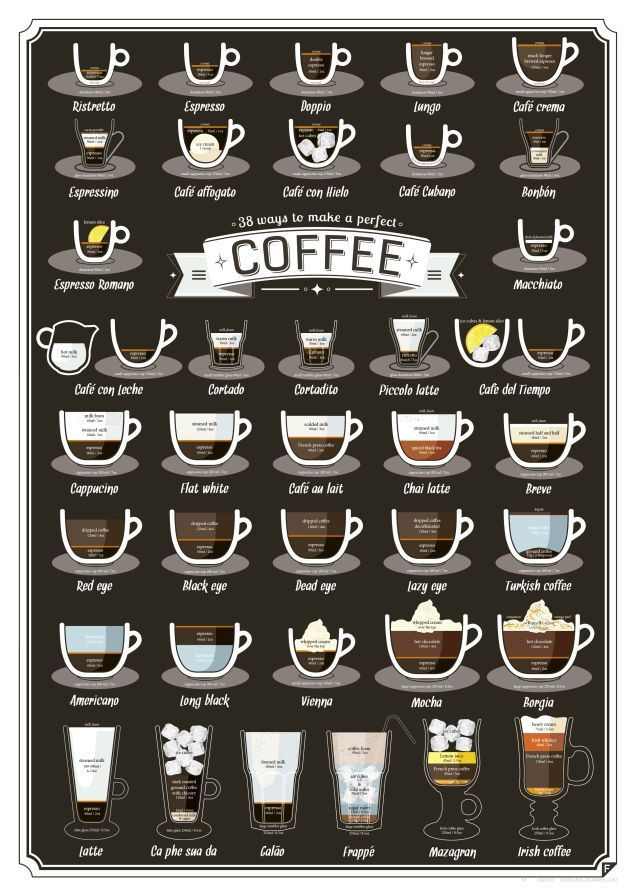 This Graphic Shows the Perfect Ratios for 38 Different Coffee Drinks from Lifehacker. Must print and frame by the coffee maker.