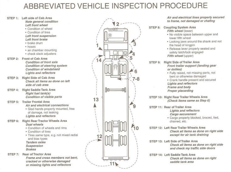 Commercial driver license Pre trip Inspection, tip by bit
