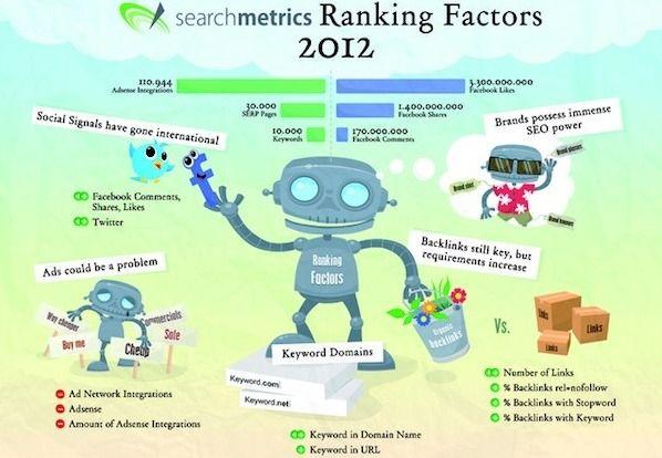 I nuovi fattori di posizionamento su Google, secondo Searchmetrics