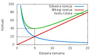 Economic order quantity - Wikipedia, the free encyclopedia