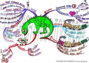 Grammar Mind Map for the Past Simple Tense