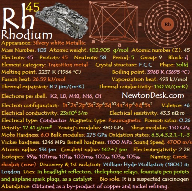 Pin by Agarcia on chemistry Periodic table, Chemistry