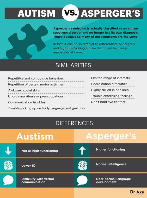 Asperger's symptoms vs. autism symptoms - Dr. Axe http://www.draxe.com #health #holistic #natural