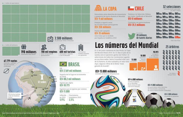 Brasil 2014 en números. Revista Capital. Chile. www.graficainteractiva.com