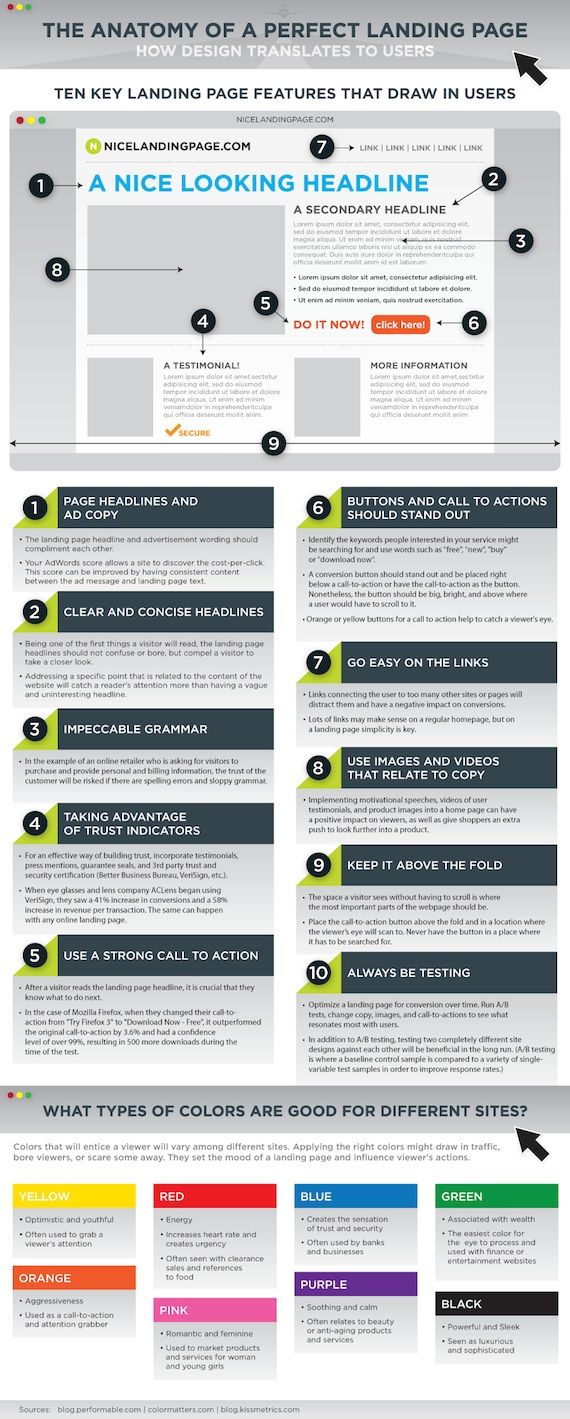 If you're looking for ideas on where to start with your next landing page design, this infographic is a great place to begin.