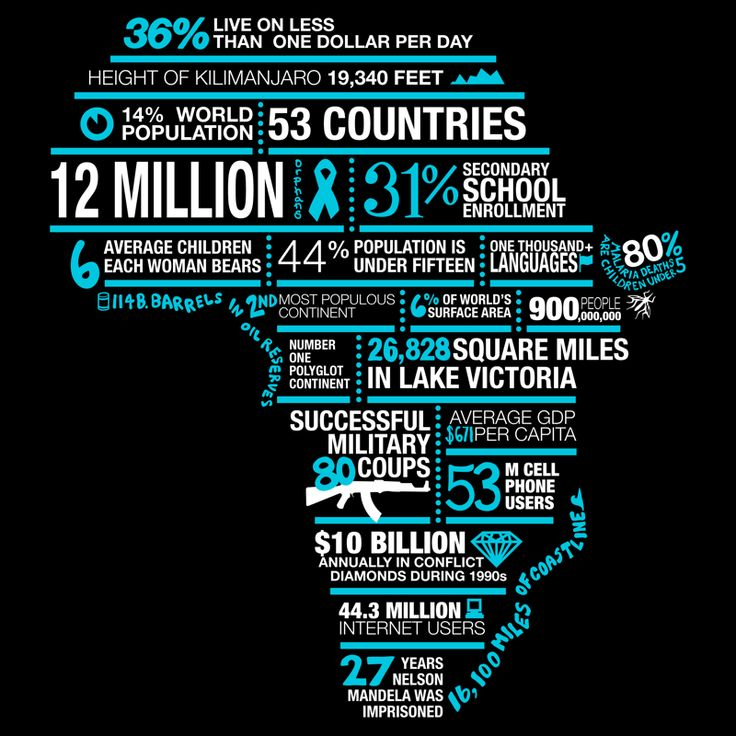 Visual Communication SVRSS Swan Valley Regional Secondary School Manitoba Canada: Great infographic of AFRICA