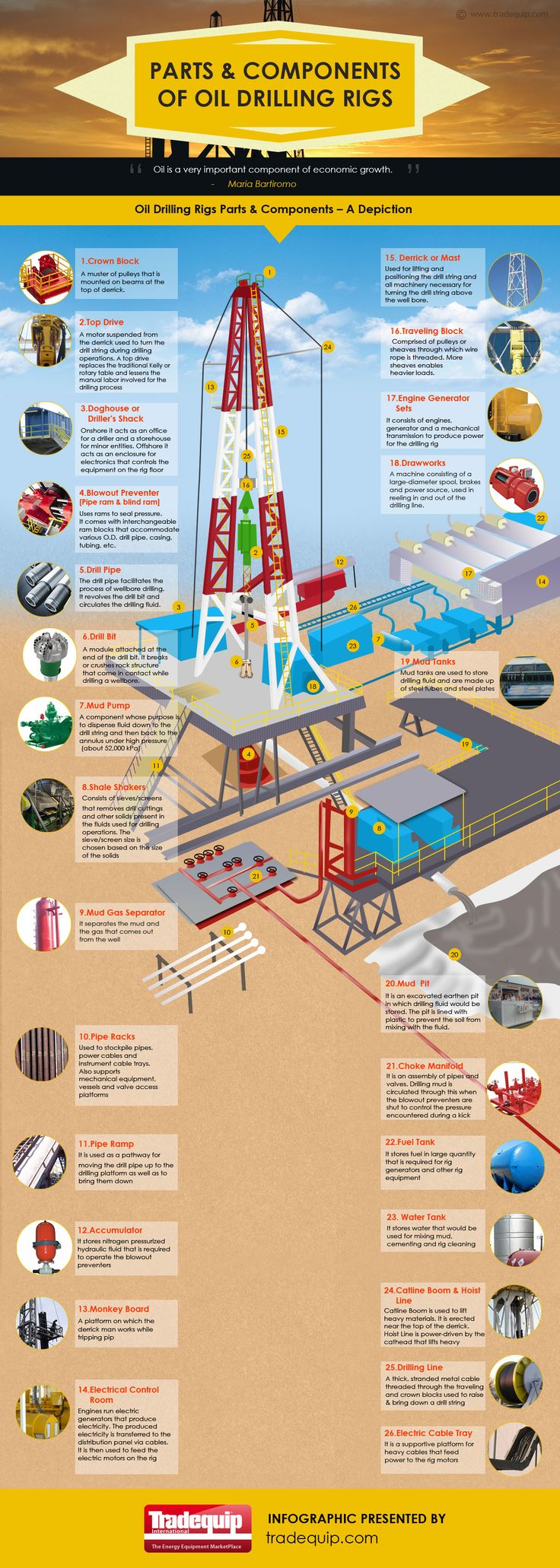 An Infographic on Parts and Components of Oil Drilling Rigs - Tradequip - The Energy Equipment Marketplace - provides a way to connect buyers and sellers of energy industry equipment in a safe and secure manner. Find infographic at http://www.tradequip.com/infographic/parts-and-components-of-oil-drilling-rigs