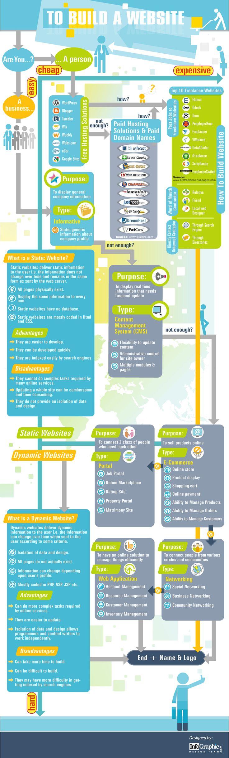 Esquema para construir tu sitio web #infografia #infographic #internet vía @antoniogalindog