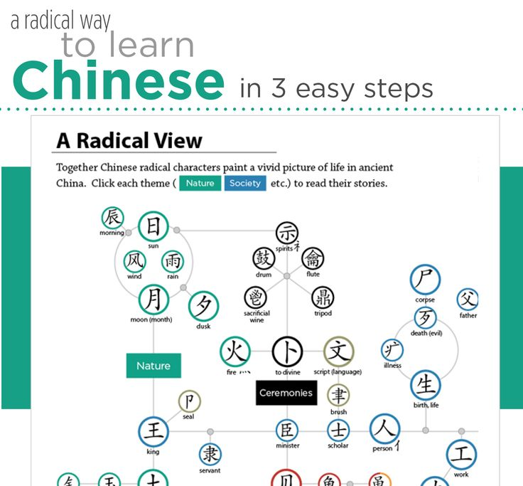 36 best Chinese Learning Resource images on Pinterest | Learn ...