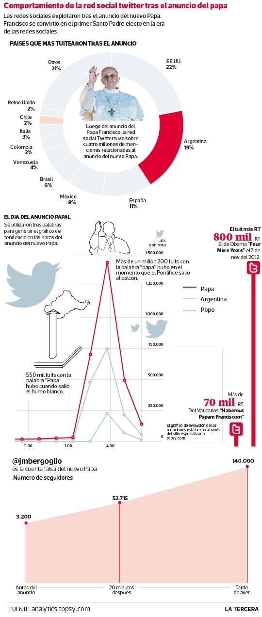 Las redes sociales reaccionaron de manera instantánea al anuncio del nuevo Papa. El evento logró cuatro millones de tuits en dos horas, sólo superado por la reelección de Barack Obama y el Super Bowl.
