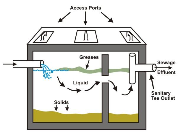 Best 20 septic tank ideas on pinterest septic tank for Cottage septic systems