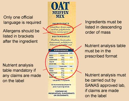 Nutrient analyses table must be in the prescribed format.  Allergens should be listed in brackets after the ingredients.  Ingredients must be listed in order of decreasing mass.