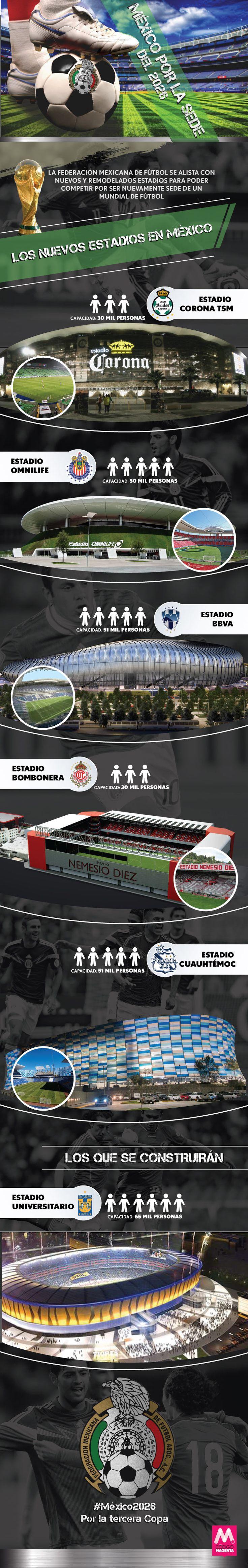 México 2026: ¿Nos traemos el Mundial? La Federación Mexicana de Futbol se alista con nuevos y remodelados estadios para poder competir por ser nuevamente sede de un Mundial de Futbol