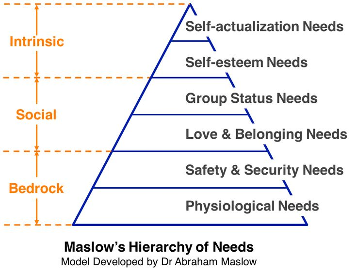 the need to belong rediscovering maslow s hierarchy of needs Maslow's hierarchy of needs diagram    need to belong rediscovering maslow s hierarchy of needs by norman.