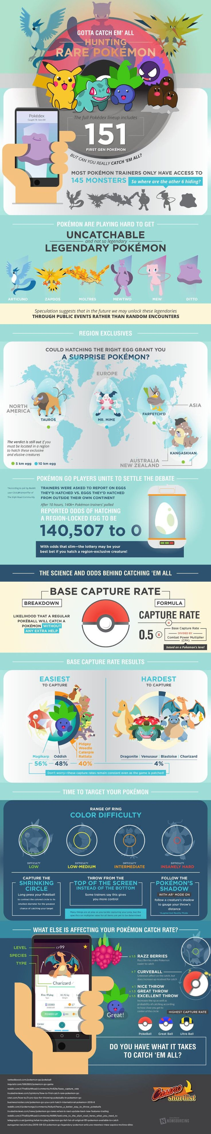 How To Find Rare And Legendary Monsters In Pokemon GO [Infographic] | Lifehacker Australia #pokemongotricks