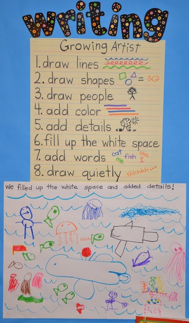 Anchor Chart A Place Called Kindergarten: writing workshop drawing books.