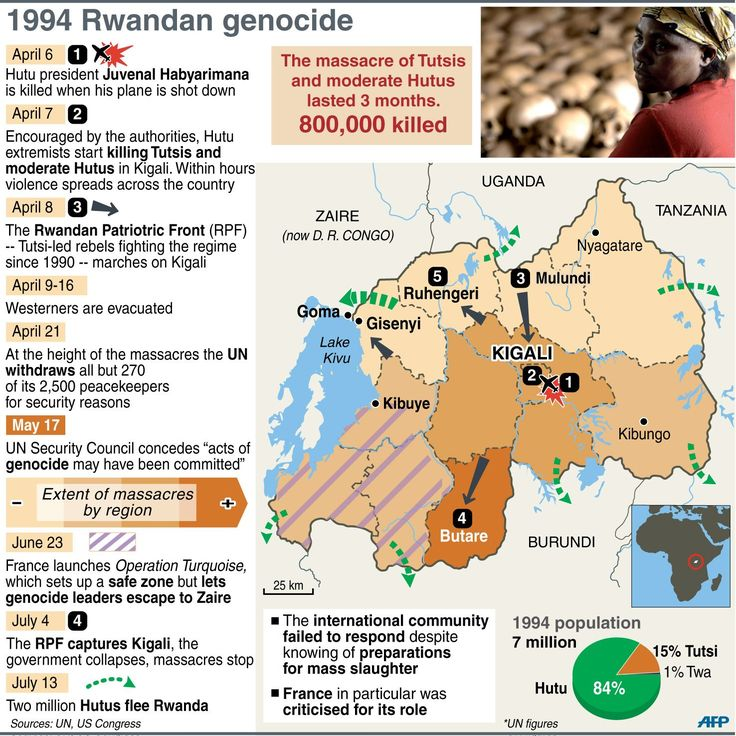 rwandan genocide photo essay The failure of unamir (the rwandan genocide) essay  a scene of attack is depicted in this photo  the rwandan genocide was an event consisting of the.