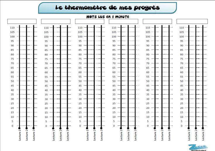 Le thermomètre des progrès en lecture - Zedra - Dans ma valise pédagogique...