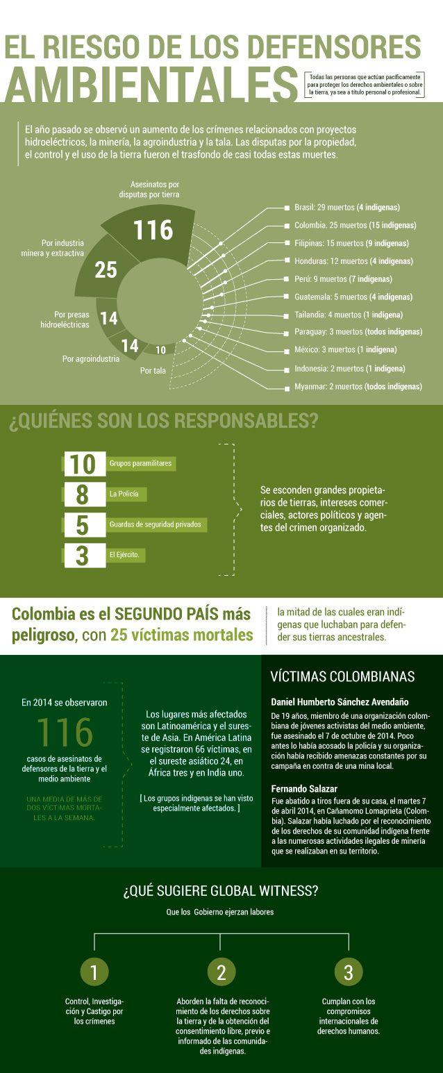 Defender el medio ambiente, un riesgo en Colombia: La ONG Global Witness advirtió que durante el año pasado 116 defensores de la tierra y el medio ambiente fueron asesinados en el mundo.