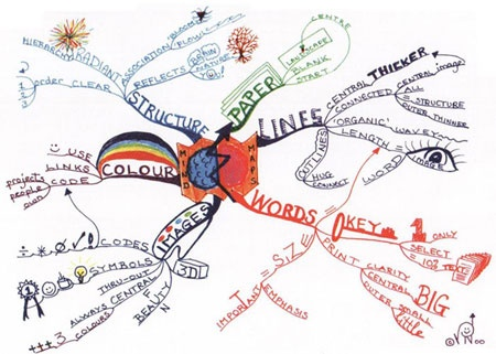 mind mapping: Organize thoughts, ideas, and notes
