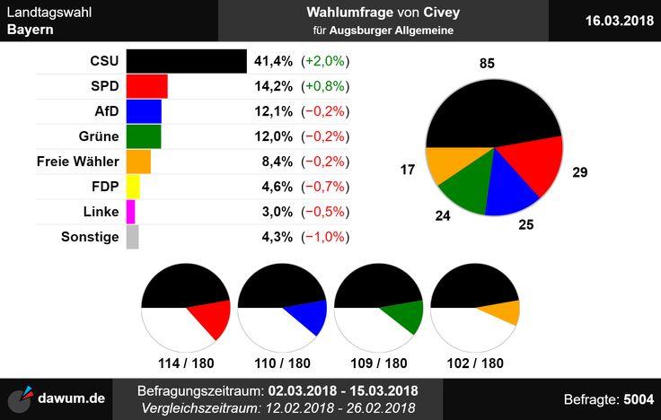#Wahlumfrage #Bayern #Civey (16.03.18) -> https://dawum.de/Bayern/Civey/2018-03-16/ | #Sonntagsfrage #Landtagswahl #Landtag #ltwby