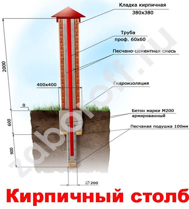 Заборные столбы Главная