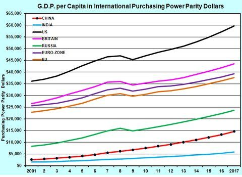Economy (GDP) per capita purchasing power parity dollars - via http://economix.blogs.nytimes.com/2012/11/09/chinas-economic-growth-and-american-fears