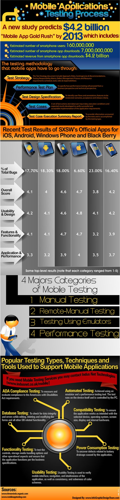 This infographic talks about various Mobile Application