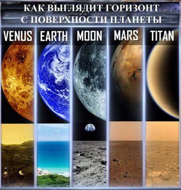 Горизонт планет