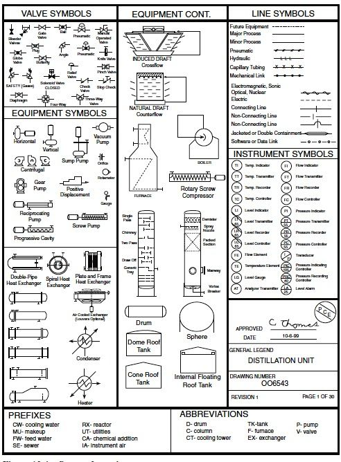 Piping And Instrumentation Diagram Key Wiring Diagram