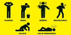Carbon monoxide poisoning is the most common type of fatal poisoning in many countries.