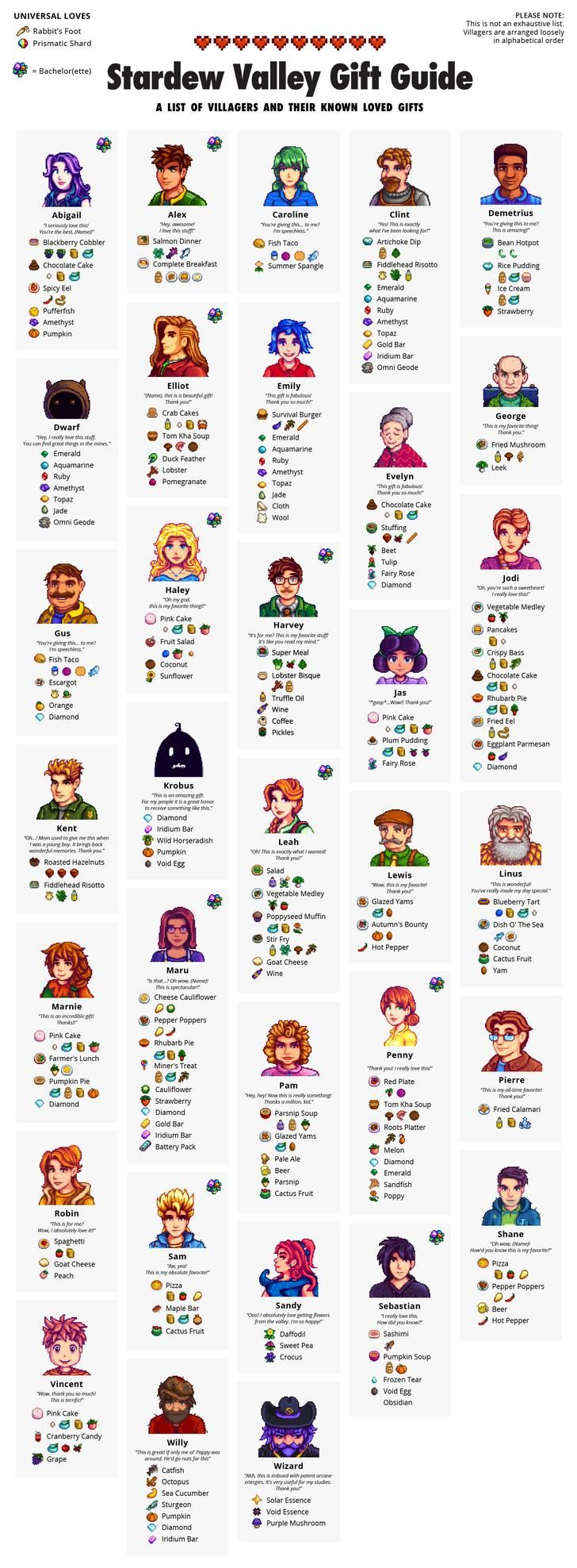 Instead Of Working On My Portfolio I Created An Quick Reference Gift Guide For Stardew Stardew Valley Stardew Valley Tips Stardew Valley Farms