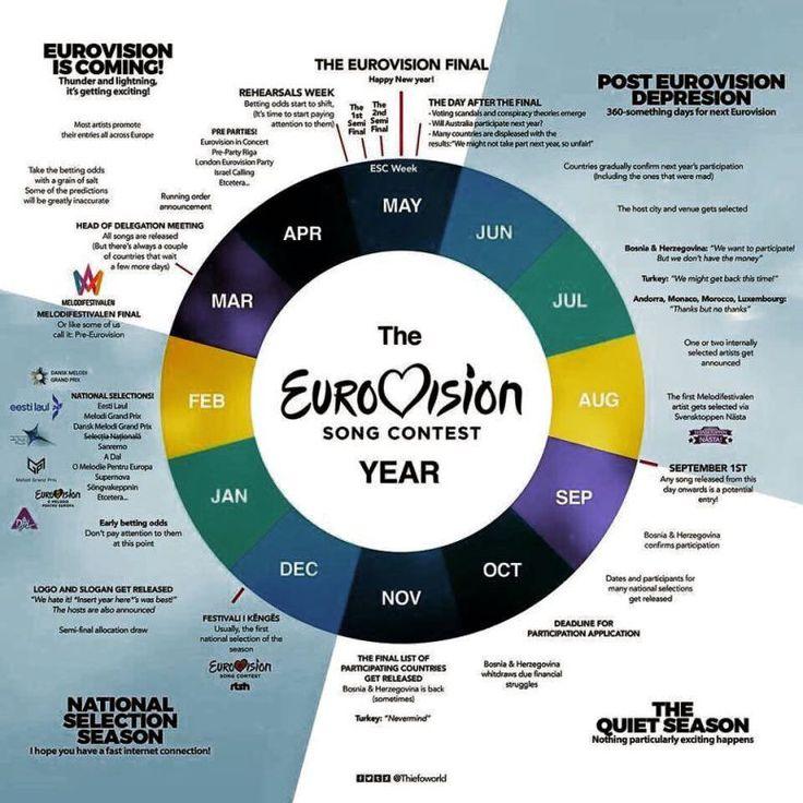 Eurovision Post Depression