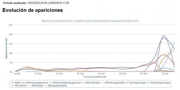 huelga general del #29m en Twitter