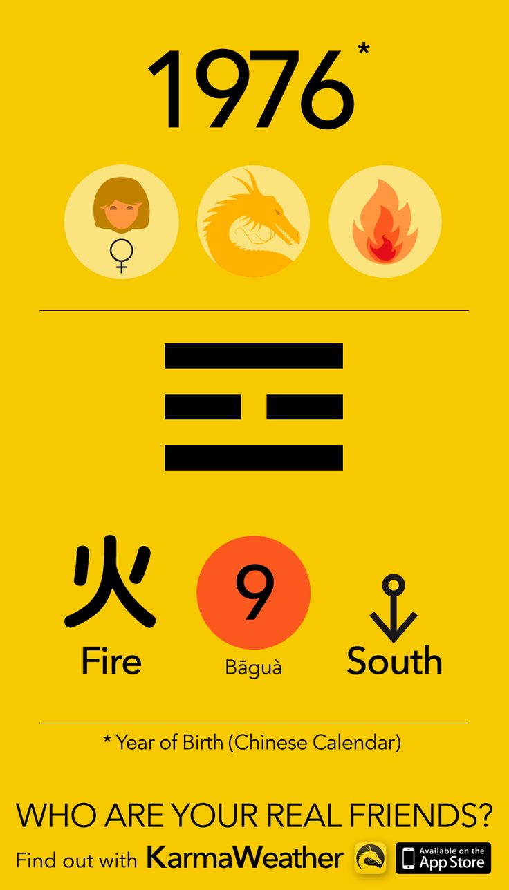 Feng Shui BaGua basics if you're a woman born in 1976 (Chinese zodiac calendar), year of the Fire Dragon, by Karma Weather #KarmaWeather