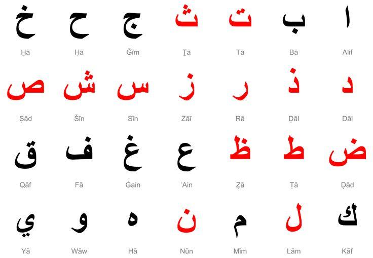 Teach your toddler the Arabic Alphabet and English Alphabet the Sandpaper montessori way