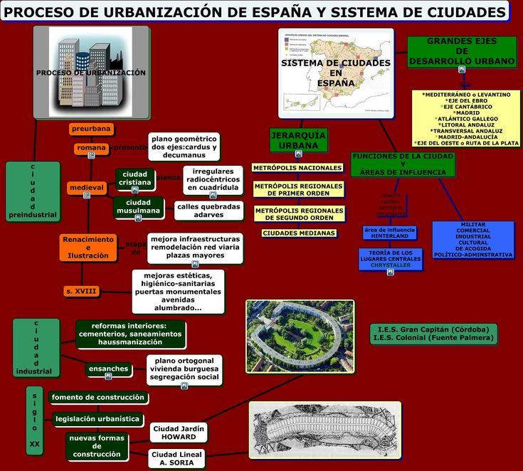 procesodeurbanizacionenespana.html