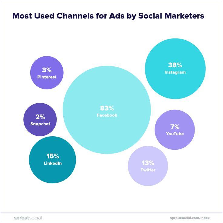 120 Social Media Data Ideas In 2021 Social Media Social Sprout Social