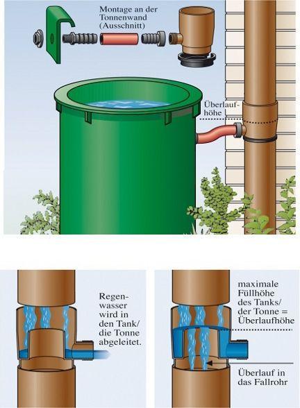 Regenwasser sammeln: Montage an der Tonnenwand - mit Überlaufhöhe im Wasserfa