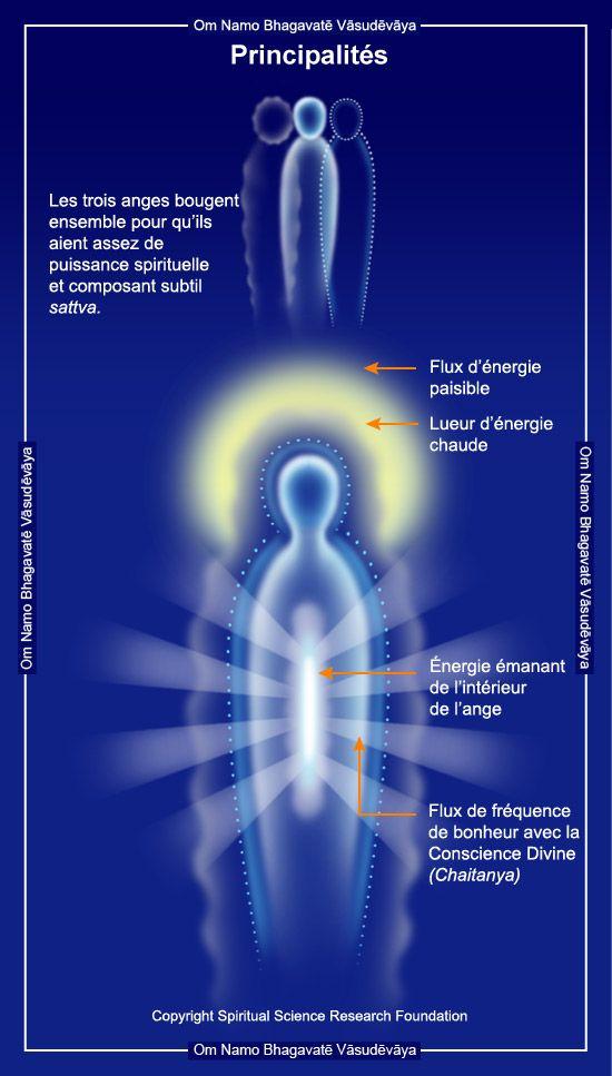 image d'anges trinité