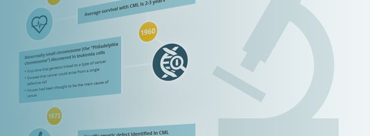 September 22nd is World #CML Day. In most cases caused by a mutation affecting chromosomes 22 and 9, the date – 22/9 – has become a powerful symbol for CML. To mark this day, CML-IQ has chronicled the history of CML Advancements in terms of diagnostics and treatment in a new infographic. Please download, print and share this file to help raise awareness of CML across the globe: http://cml-iq.com/marking-world-cml-day-september-22