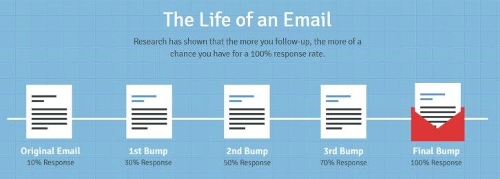How To Put Sending Follow Up Emails On Autopilot With Rebump In