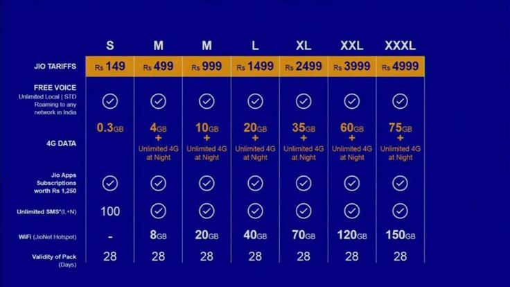 Reliance Jio 4G Offers and Packages Data plan