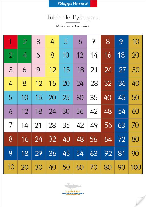 Table of Pythagoras printable