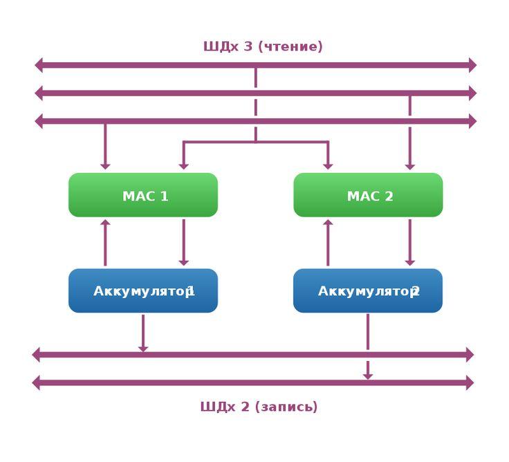 Цифровой сигнальный процессор — Википедия