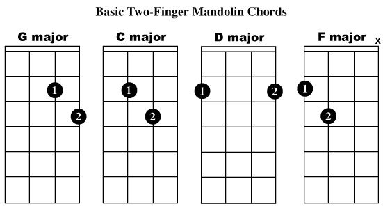 Easy Mandolin Chords | Mandolin made easy…..with a little ...