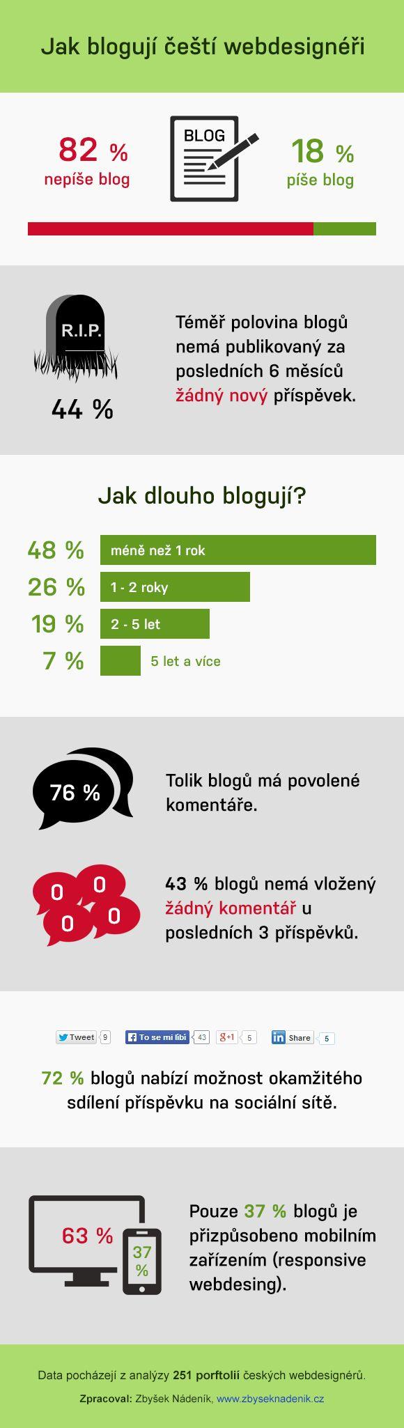 Jak blogují čeští webdesignéři - infografika
