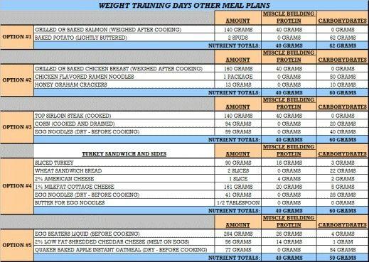 Bodybuilding Diet Plan for Men