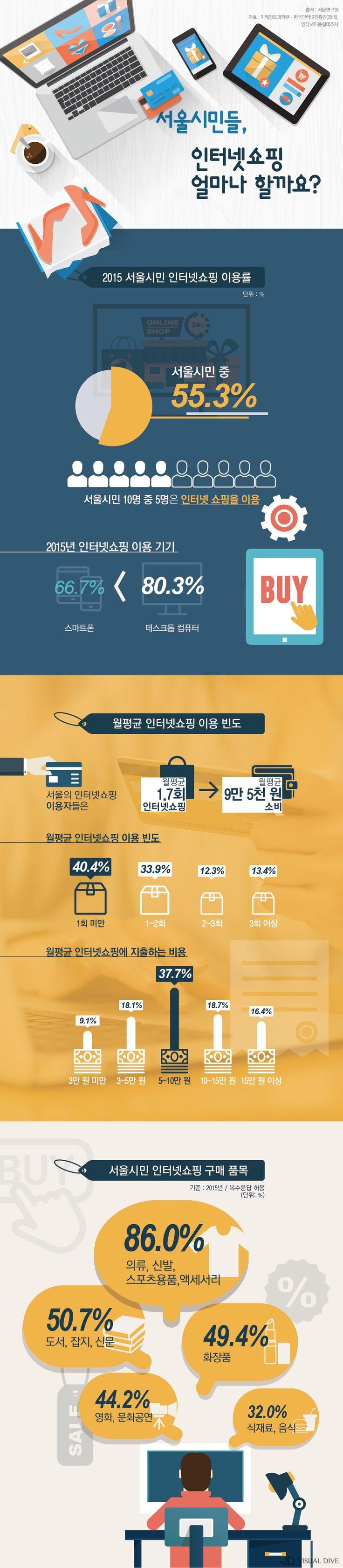 """""""서울시민들은 인터넷 쇼핑을 얼마나 할까?"""" [인포그래픽] #shopping / #Infographic ⓒ 비주얼다이브 무단 복사·전재·재배포 금지"""